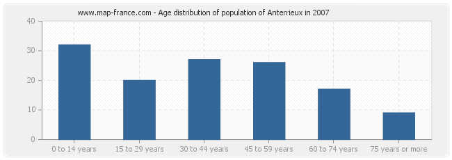 Age distribution of population of Anterrieux in 2007