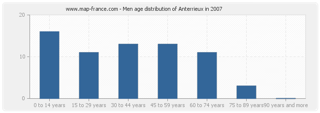 Men age distribution of Anterrieux in 2007