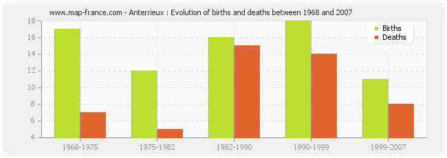 Anterrieux : Evolution of births and deaths between 1968 and 2007