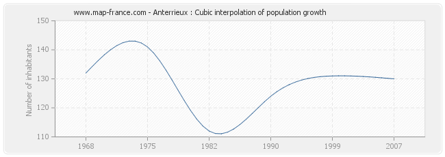 Anterrieux : Cubic interpolation of population growth
