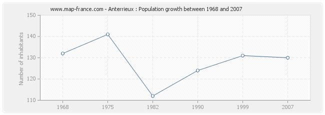 Population Anterrieux
