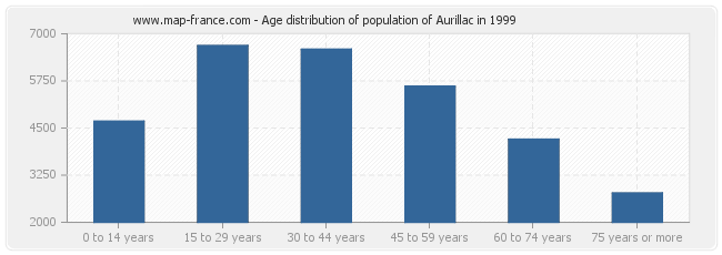 Age distribution of population of Aurillac in 1999