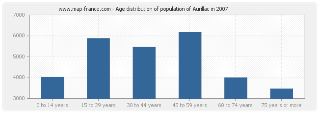 Age distribution of population of Aurillac in 2007