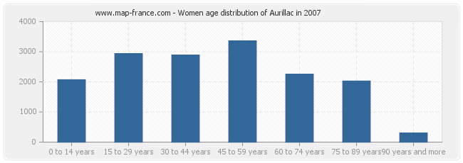Women age distribution of Aurillac in 2007