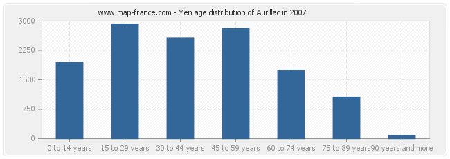 Men age distribution of Aurillac in 2007