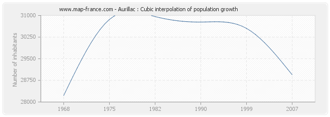 Aurillac : Cubic interpolation of population growth