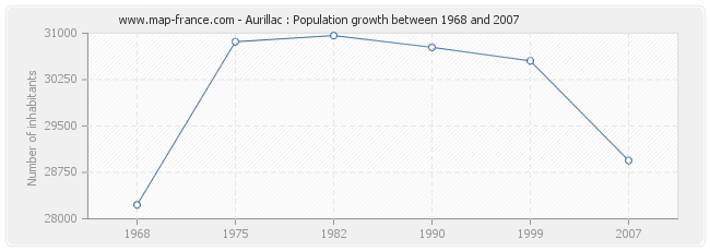 Population Aurillac