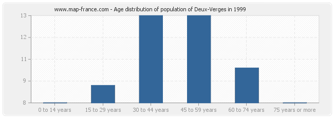 Age distribution of population of Deux-Verges in 1999