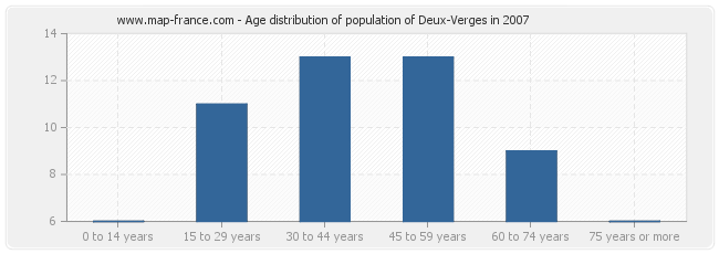 Age distribution of population of Deux-Verges in 2007