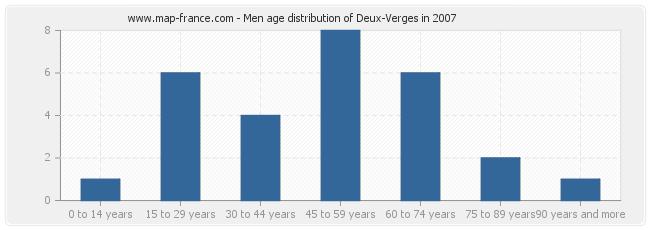 Men age distribution of Deux-Verges in 2007
