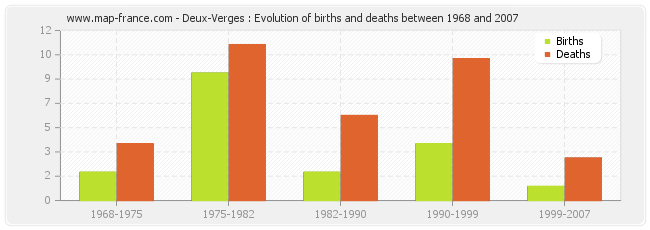Deux-Verges : Evolution of births and deaths between 1968 and 2007