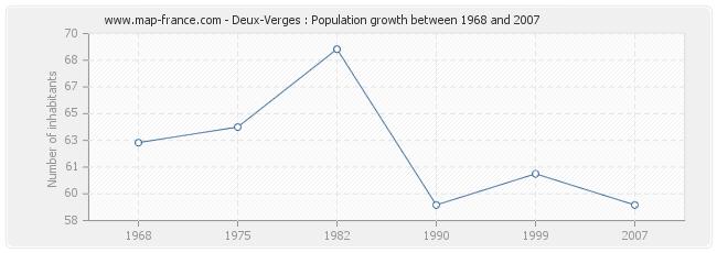 Population Deux-Verges