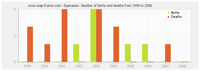 Espinasse : Number of births and deaths from 1999 to 2008