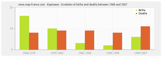 Espinasse : Evolution of births and deaths between 1968 and 2007