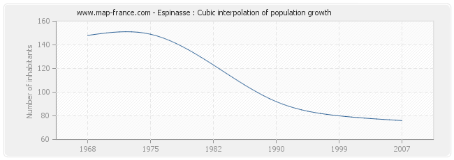Espinasse : Cubic interpolation of population growth