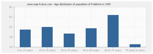 Age distribution of population of Fridefont in 1999