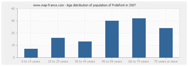 Age distribution of population of Fridefont in 2007