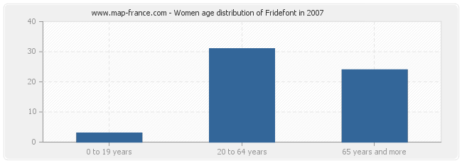 Women age distribution of Fridefont in 2007