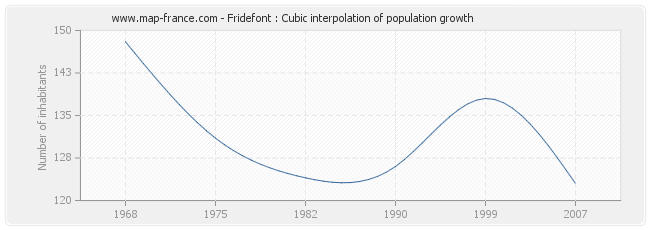 Fridefont : Cubic interpolation of population growth