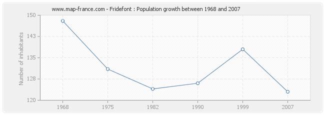 Population Fridefont