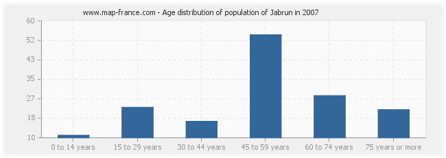 Age distribution of population of Jabrun in 2007