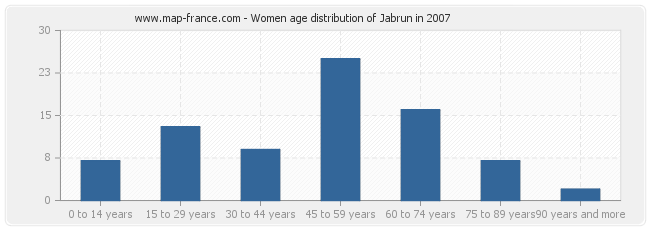 Women age distribution of Jabrun in 2007