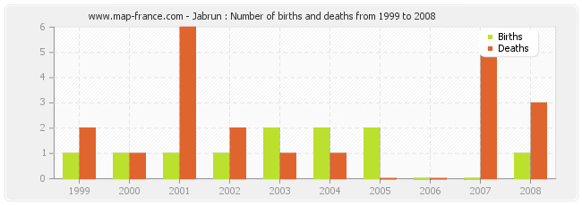 Jabrun : Number of births and deaths from 1999 to 2008