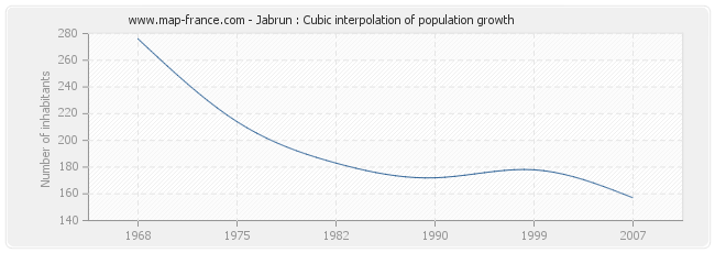 Jabrun : Cubic interpolation of population growth