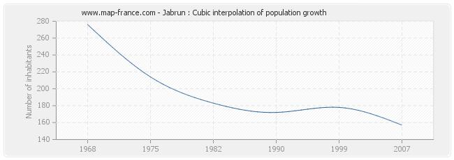 Jabrun : Cubic interpolation of population growth