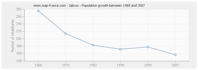 Population Jabrun