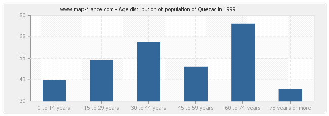 Age distribution of population of Quézac in 1999