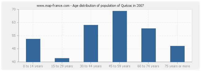 Age distribution of population of Quézac in 2007