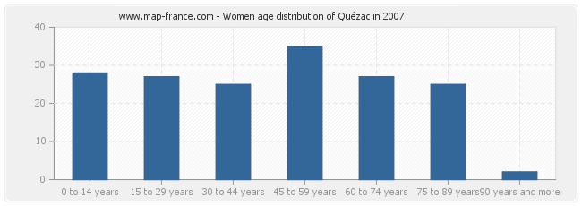 Women age distribution of Quézac in 2007