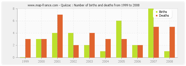 Quézac : Number of births and deaths from 1999 to 2008