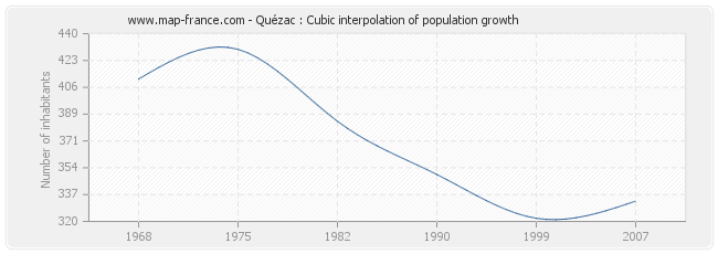 Quézac : Cubic interpolation of population growth