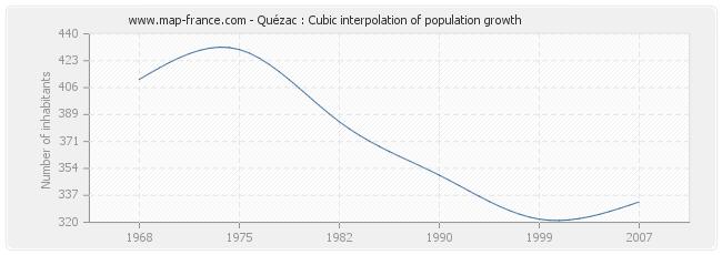 Quézac : Cubic interpolation of population growth