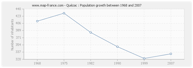 Population Quézac