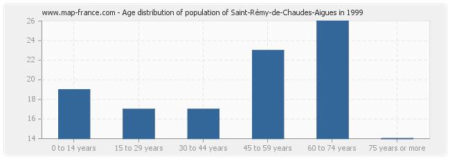 Age distribution of population of Saint-Rémy-de-Chaudes-Aigues in 1999
