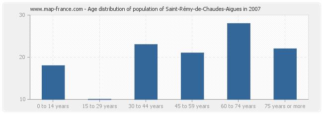 Age distribution of population of Saint-Rémy-de-Chaudes-Aigues in 2007