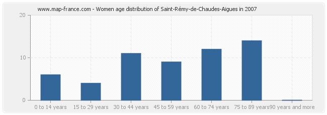 Women age distribution of Saint-Rémy-de-Chaudes-Aigues in 2007