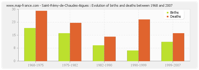 Saint-Rémy-de-Chaudes-Aigues : Evolution of births and deaths between 1968 and 2007
