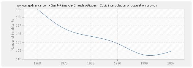 Saint-Rémy-de-Chaudes-Aigues : Cubic interpolation of population growth