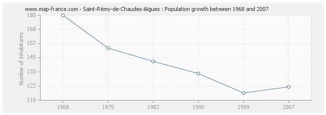 Population Saint-Rémy-de-Chaudes-Aigues
