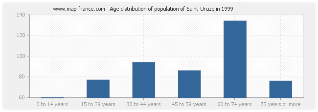 Age distribution of population of Saint-Urcize in 1999