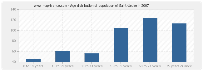 Age distribution of population of Saint-Urcize in 2007