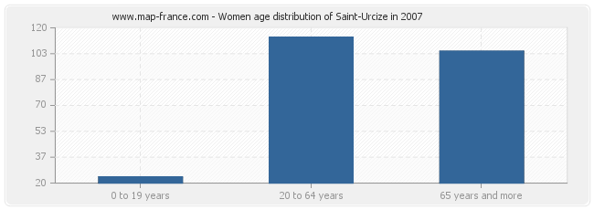 Women age distribution of Saint-Urcize in 2007