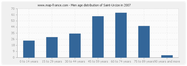 Men age distribution of Saint-Urcize in 2007