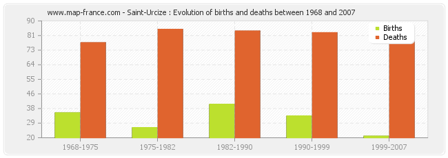 Saint-Urcize : Evolution of births and deaths between 1968 and 2007