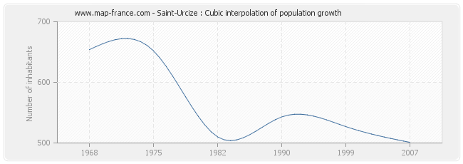 Saint-Urcize : Cubic interpolation of population growth