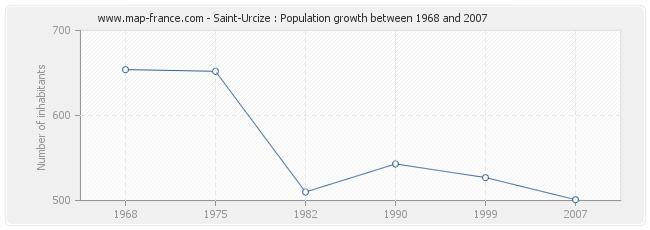 Population Saint-Urcize